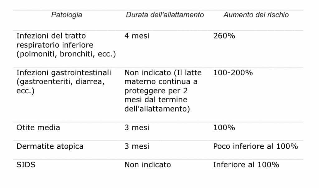 Rischi associati al non allattamento