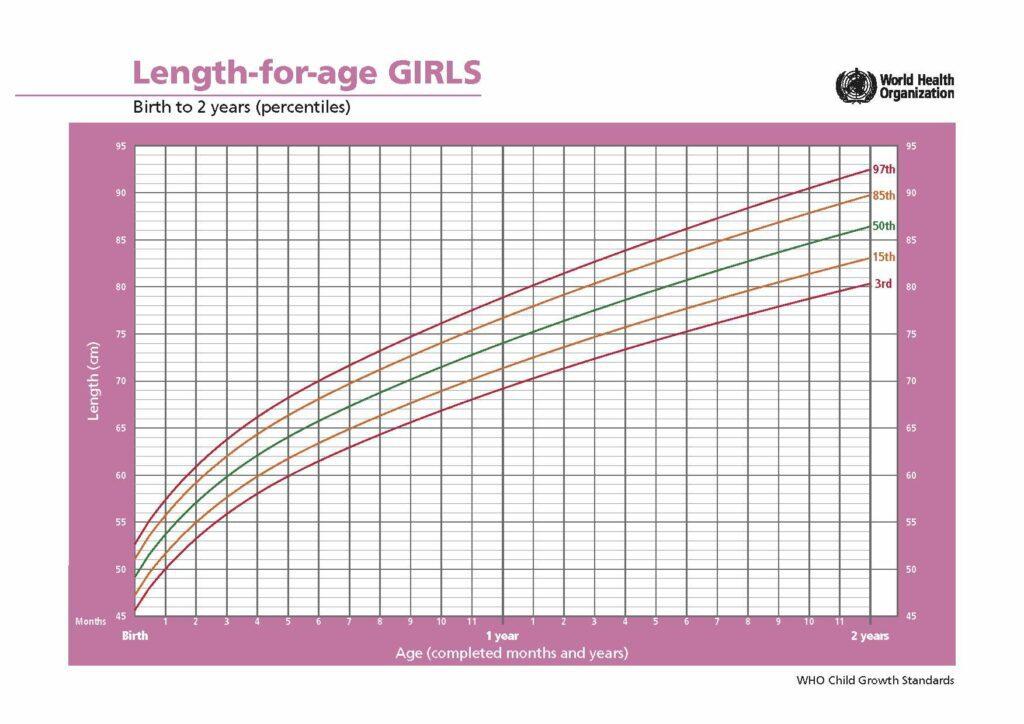 curva di crescita OMS bambine 0-2 anni