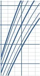 Esempio di curva di crescita