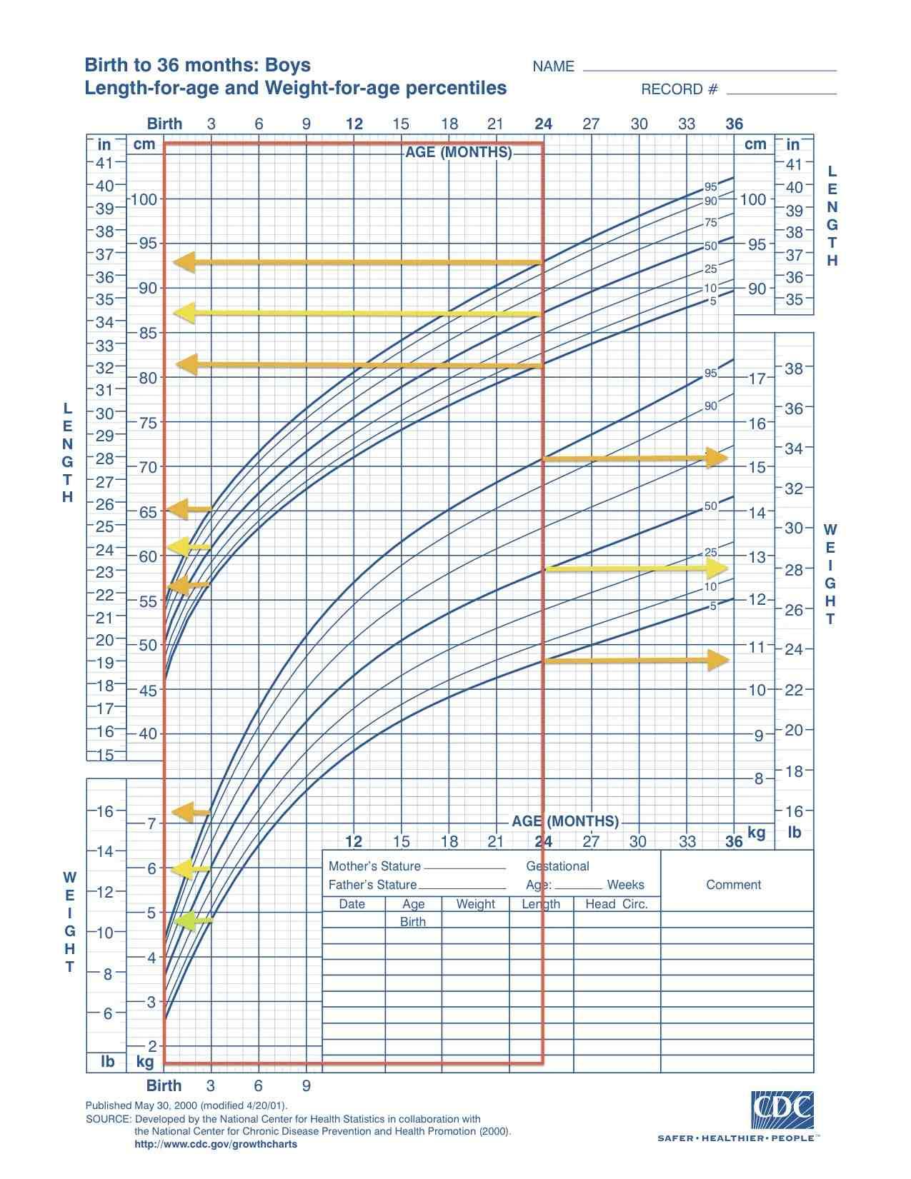 Curva di crescita NCHS per bambini da 0 a 36 mesi