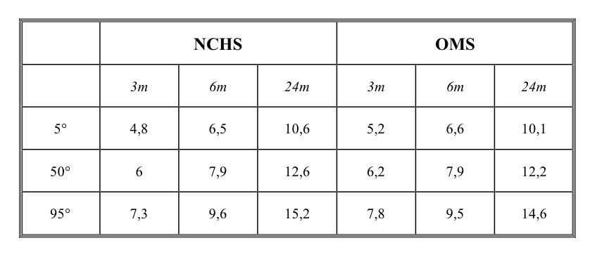 paragone curve di crescita OMS e NCHS