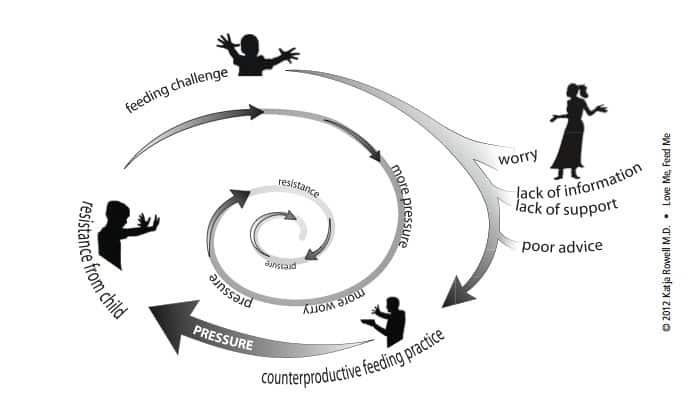 Cycle of worry autosvezzamento