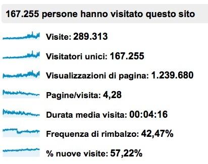 Dati riassuntivi 2012 analytics atuosvezzamento