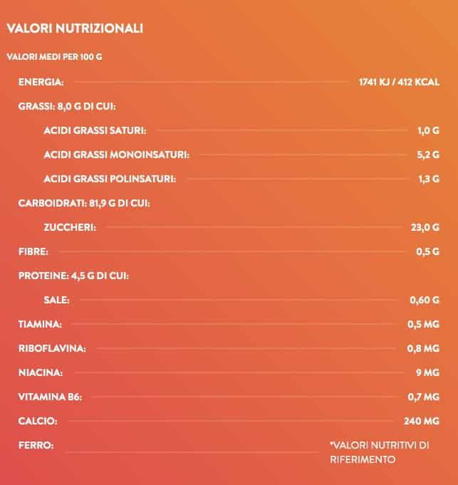 Plasmon contenuto di zucchero