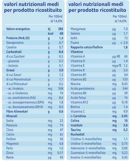 Tabella nutrizionale aptamil 2 polvere