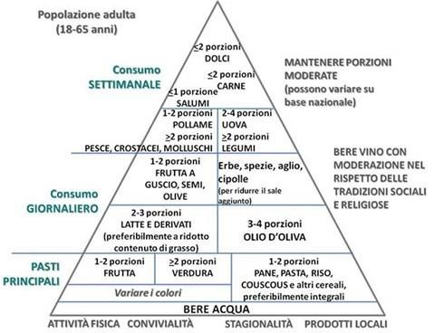 Piramide alimentare, INRAN, dieta mediterranea