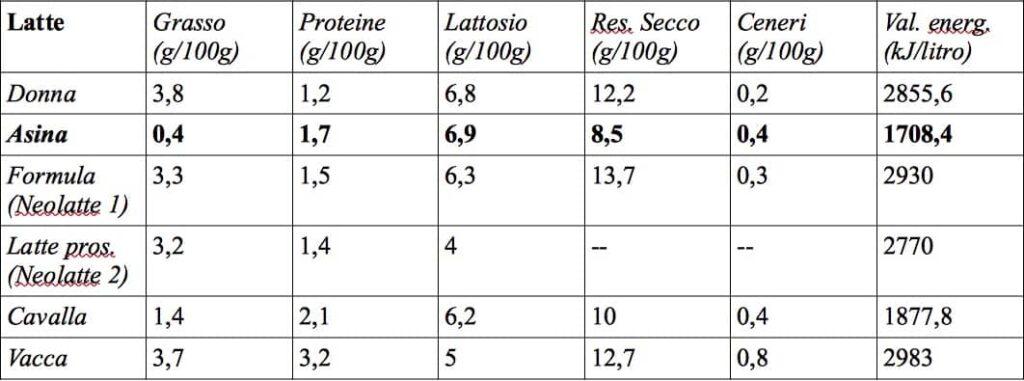 latte asina tabella comparativa
