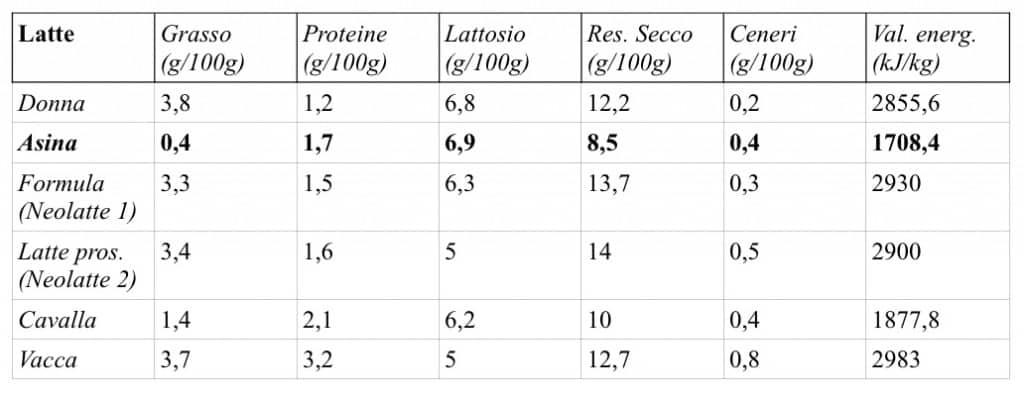 Tabella comparativa latte d'asina