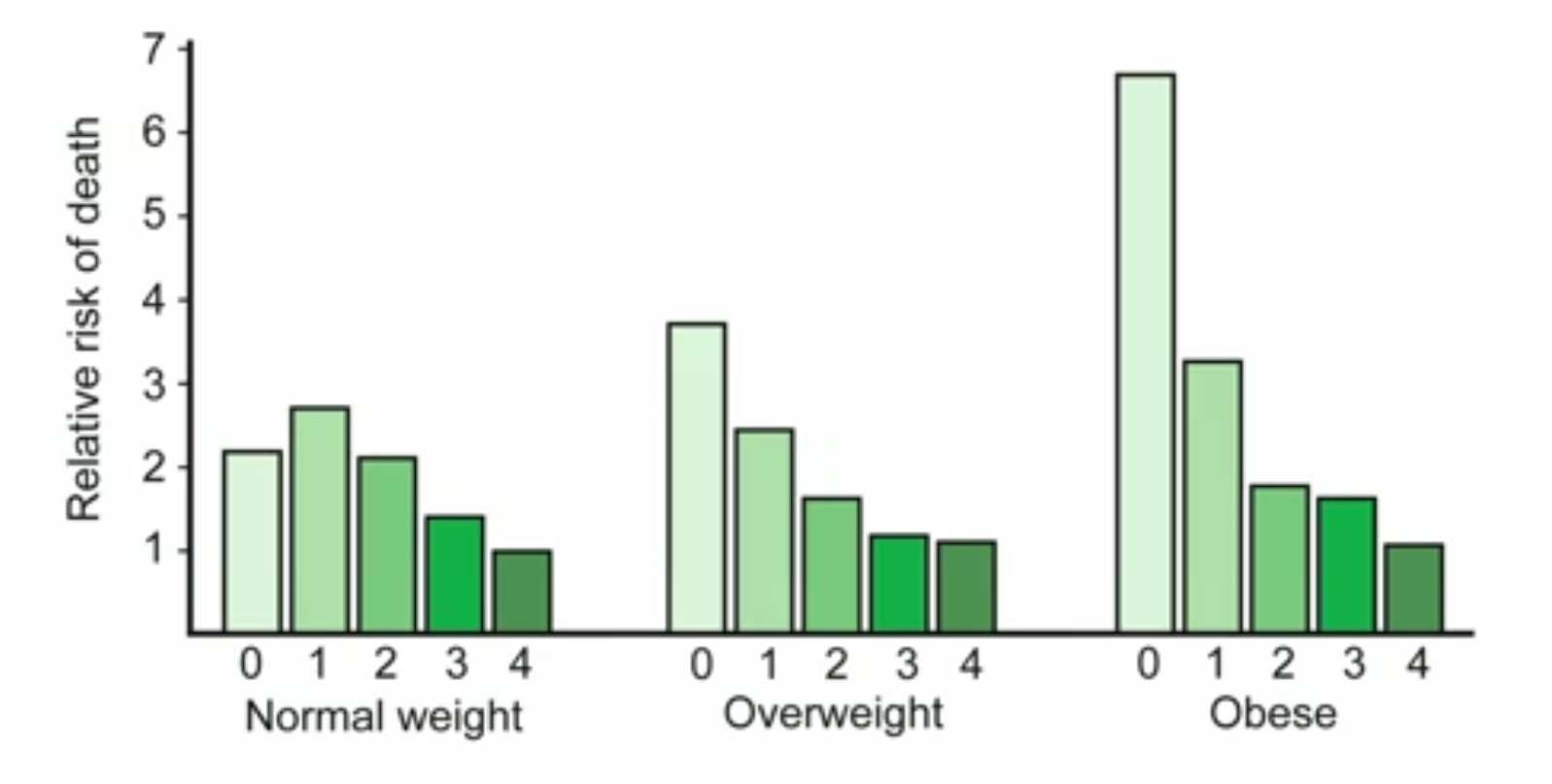 Rischio di morte, obesità, sovrappeso, abitudini salutari
