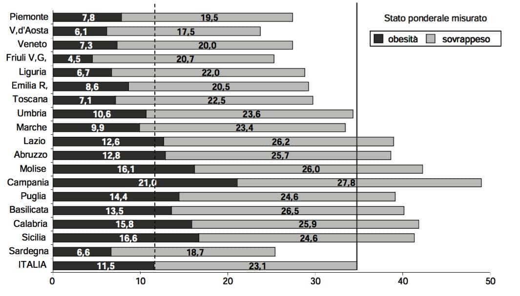 obesità bambini sovrappeso 2008