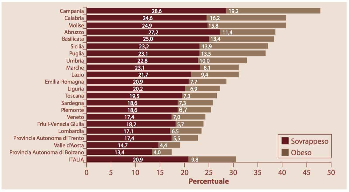 obesità bambini 2014