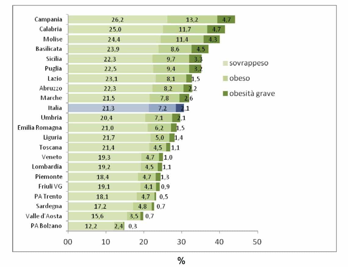 Obesità bambini sovrappeso 2016