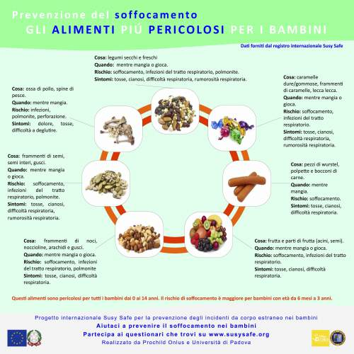 alimenti pericolosi disostruzione pediatrica
