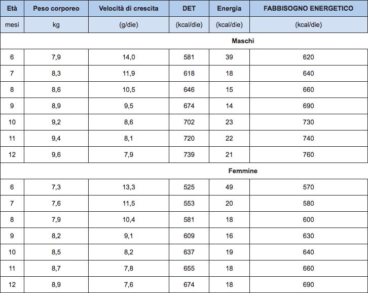 LARN tabella contenuto energetico