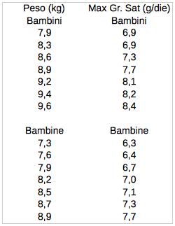 acidi grassi bambini bambine 6-12 mesi