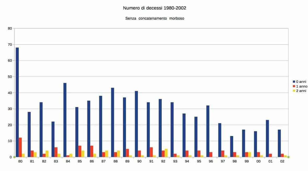 decessi soffocamento 1980 2002 bambini 0-2 anni