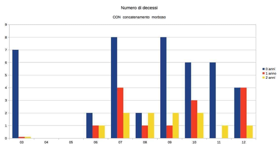 numero decessi soffocamento 2003-2012 bambini 0-2 anni