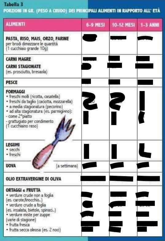 tabella alimenti svezzamento pdf