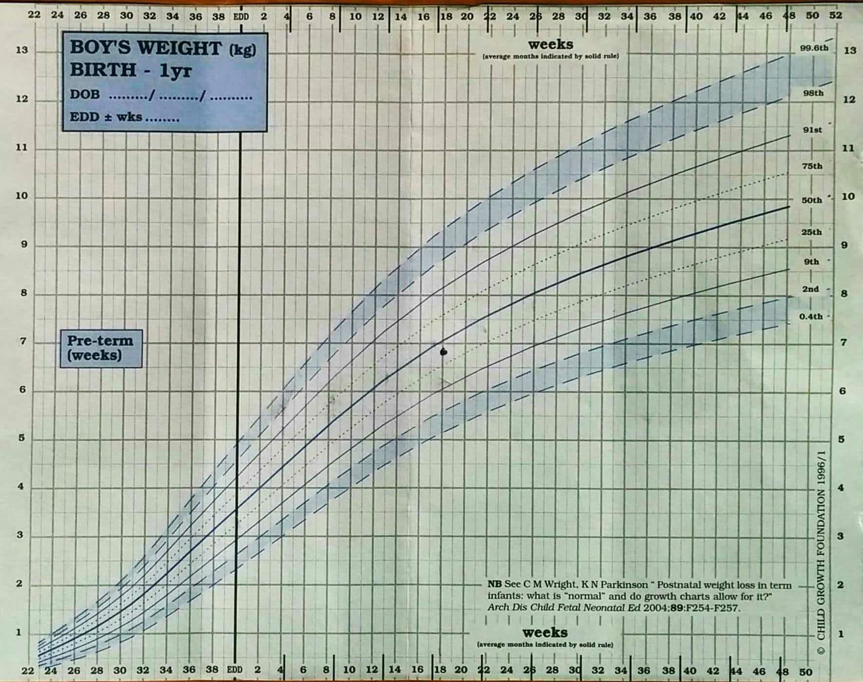 curva crescita 50° percentile